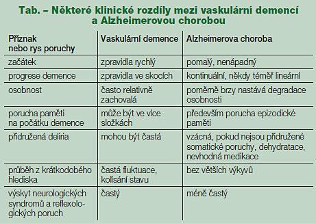 Vaskulární demence