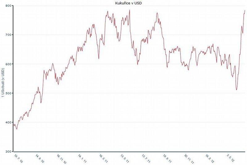 Cena kukuřice v posledních dvou letech