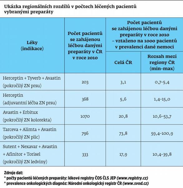 Realita dostupnosti či nedostupnosti cílené léčby v české onkologii