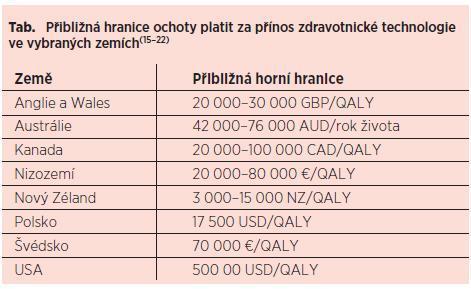 Principy farmakoekonomického hodnocení – světové trendy a česká realita