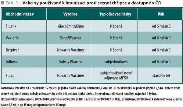 Protichřipkové vakcíny