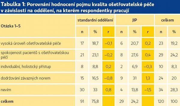 Standardizace pediatrické ošetřovatelské péče
