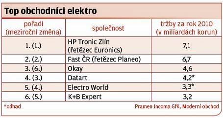 Top obchodníci elektro