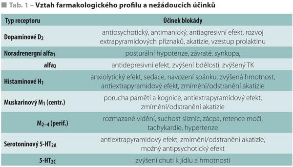 Faktory ovlivňující volbu a efekt antipsychotik