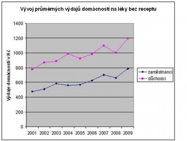 Výtah ze statistik 2001-2009