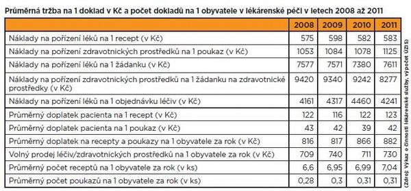 Lékárenská péče v ČR roce 2011