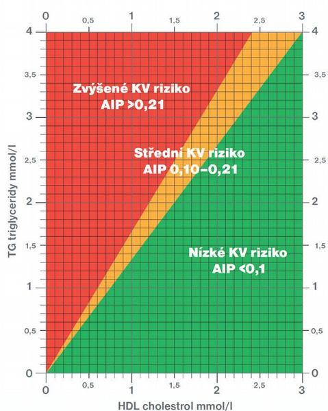 Obr. 2 – AIP (aterogenní index plazmy)