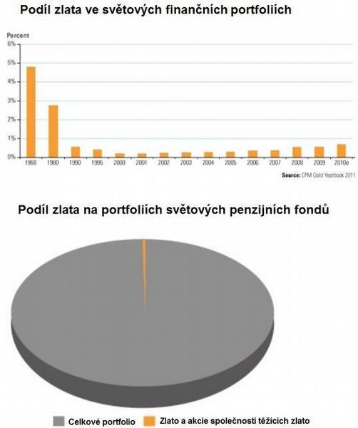 Podíl zlata ve světových finančních portfoliích