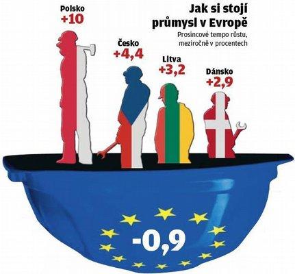 Jak si stojí průmysl v Evropě