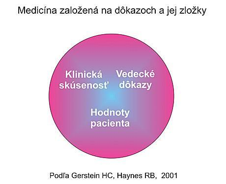 Správny prístup k pacientovi - základ úspešnej liečby