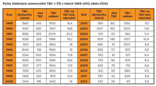 Výskyt TBC zůstává nízký