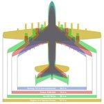 Porovnání rozpětí největších dopravních letadel: Hughes H-4 Spruce Goose, Airbus A380, Boeing 747-8i a Antonov An-225