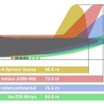 Porovnání délky největších dopravních letadel: Hughes H-4 Spruce Goose, Airbus A380, Boeing 747-8i a Antonov An-225