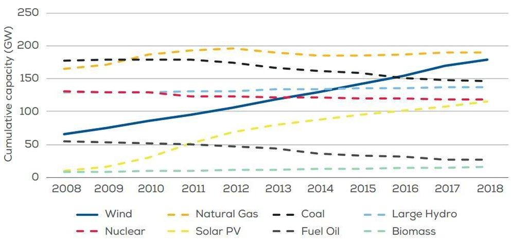 Celková kapacita výroby energie v Evropě podle zdrojů