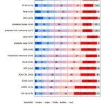 Hodnocení činnosti politických stran a institucí (v %)