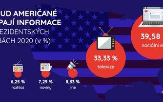 Infografika, odkud Američané čerpají informace o volbách 2020
