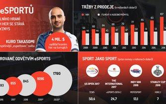 Infografika, eSports,