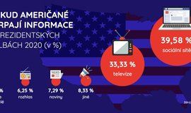 Infografika: Bitva o Bílý dům se svede na sociálních sítích