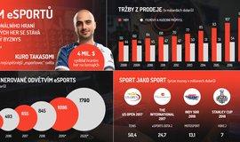 Infografika: Nezastavitelný nástup eSports