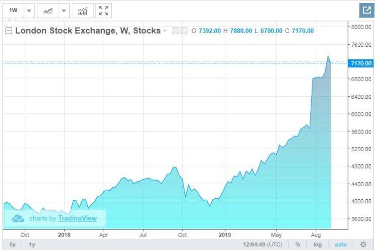 Vývoj ceny akcií LSE