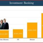 Srovnání platu britského premiéra s vysokými manažery (Zdroj: Emolument)