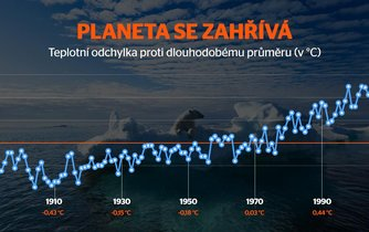 Infografika, oteplování