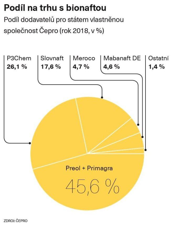 Podíl na trhu s bionaftou