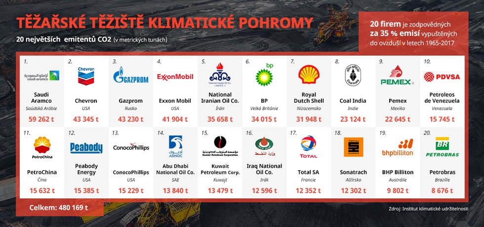Infografika, těžaři