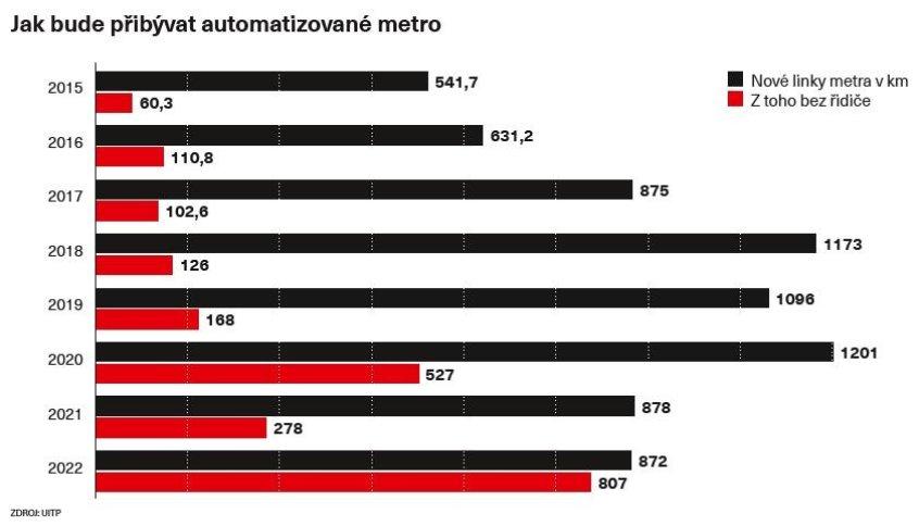 Jak bude přibývat automatizované metro