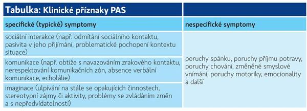 Co by měl zdravotník vědět o PAS