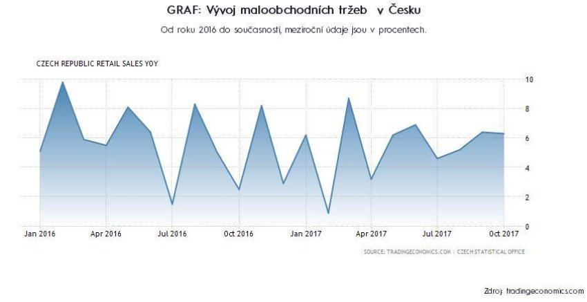 Vývoj maloobchodních tržeb  v Česku