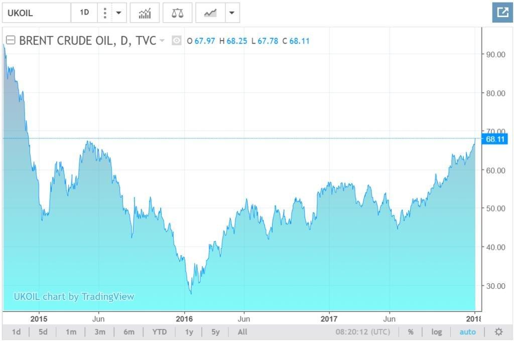 Vývoj ceny ropy Brent