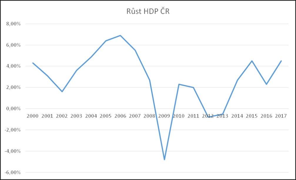Vývoj HDP Česka