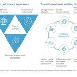 Jaká kritéria používá žebříček Energy Transition Index.