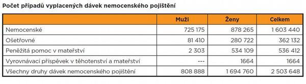 Na dávky nemocenského pojištění šlo přes 20 miliard korun