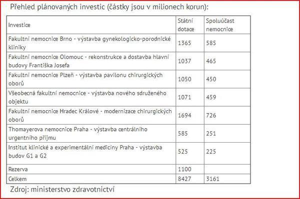Investice MZ