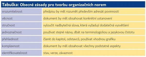 Dokumentace v systémech kvality