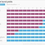 Státy, které vydávají dluhopisy se záporným výnosem