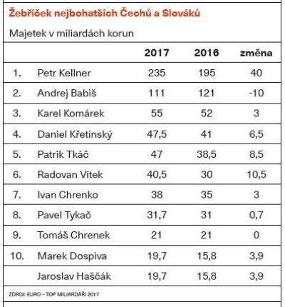 Žebříček nejbohatších Čechů a Slováků