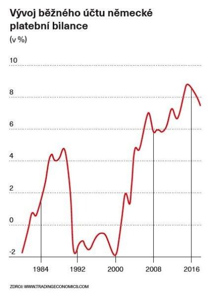 Vývoj běžného účtu německé platební bilance
