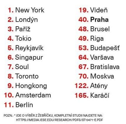 Nejchytřejší města na světě - žebříček