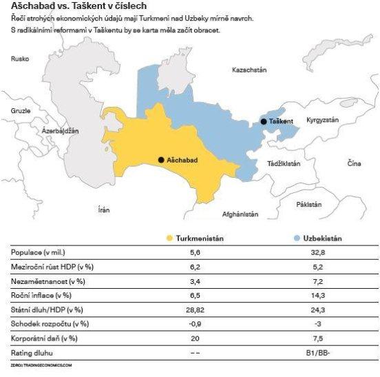 Ašchabad vs. Taškent v číslech