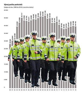 Co očekávat, když chodíš s policajtem