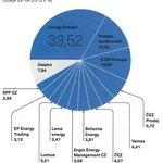 Podíl na trhu dodávek plynu