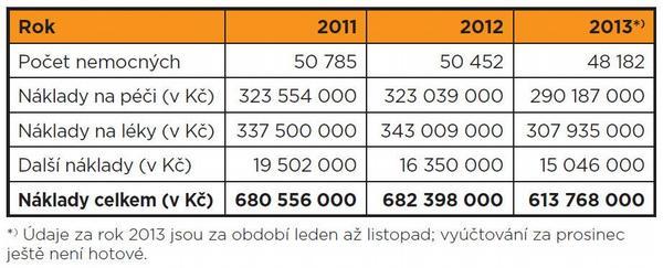 Náklady VZP na epileptiky dosahují 700 milionů
