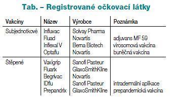 Očkování - zvláště proti chřipce