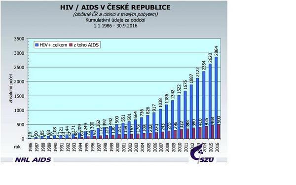 HIV/AIDS v ČR