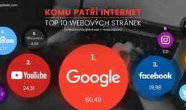 Infografika, nejnavštěvovanější weby