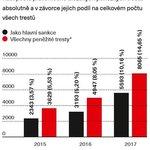 Počet udělených peněžitých trestů