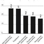Trestné činy, za které pachatelé v letech 2013 až 2017 dostávali nejčastěji peněžité tresty